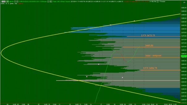 NQ_VolumeProfile_intermediateTerm_LateFeb2014