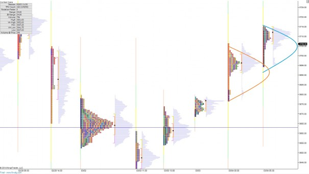 NQ_MarketProfile_03042014