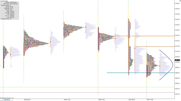 NQ_MarketProfile_03102014