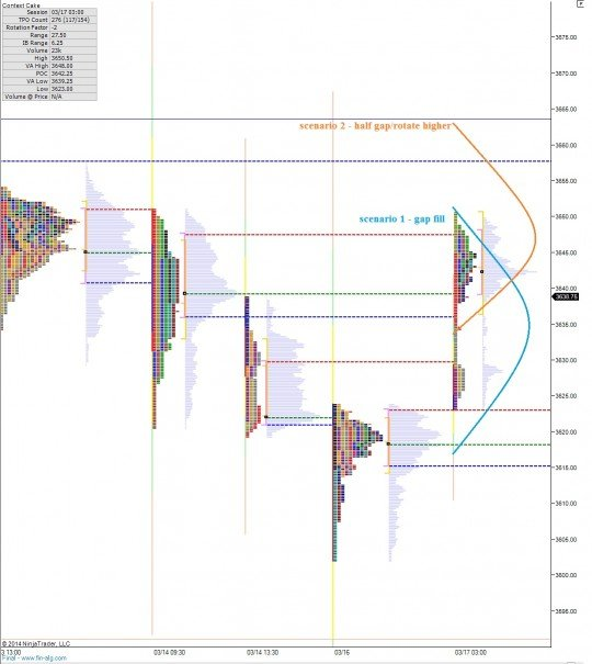 NQ__MarketProfile_03172014