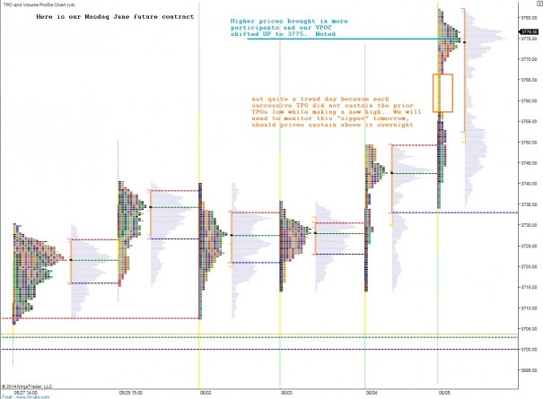 NQ_marketprofile_06052014_afterhours