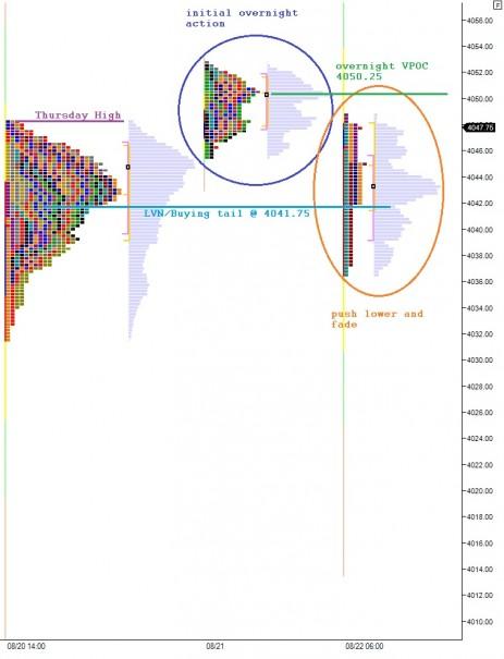 Overnight_marketprofile_08212014