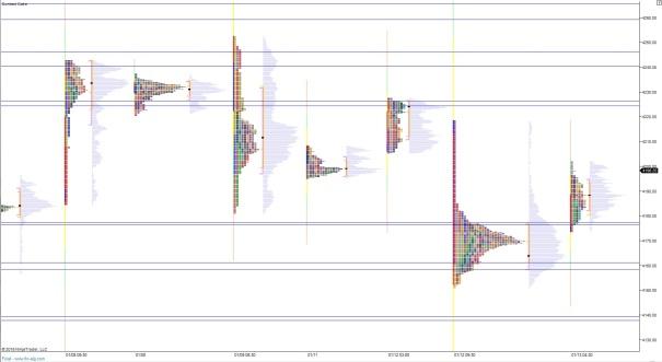 NQ_MarketProfile_10132015