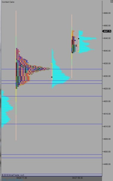 NQ_MarketProfile_04272015