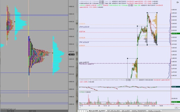 NQ_MarketProfile_04282015
