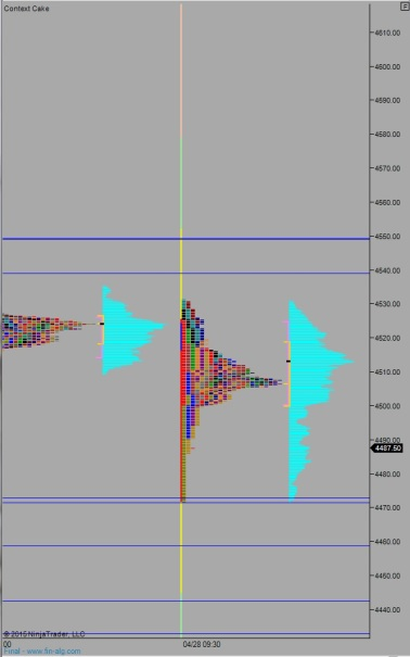 NQ_MarketProfile_04292015