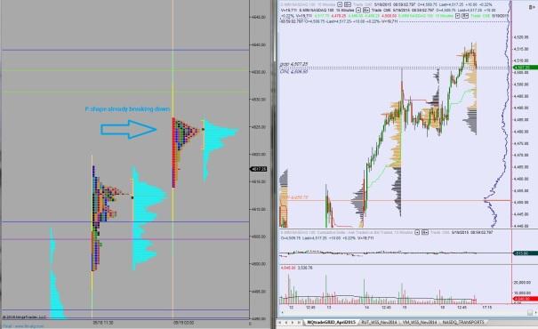 05192015_NQ_MarketProfile