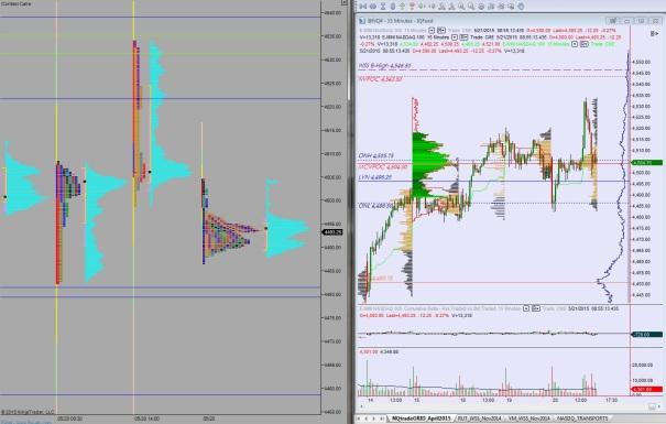 05212015_NQ_MarketProfile