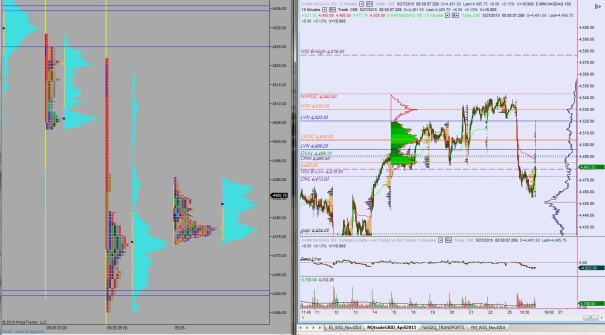 05272015_NQ_MarketProfile
