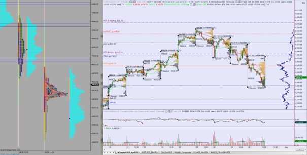 NQ_MarketProfile_05012015