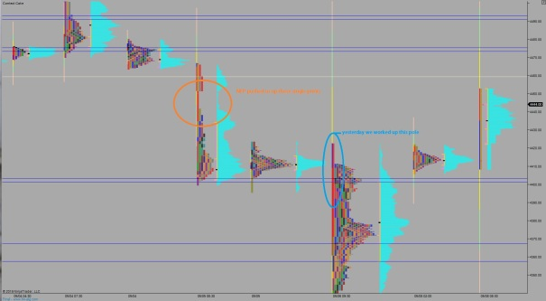 NQ_MarketProfile_05082015