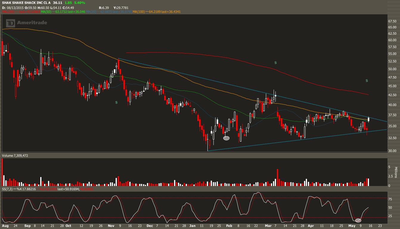Shake Shack, Inc. (SHAK) Pre-Market Trading - NASDAQ.com