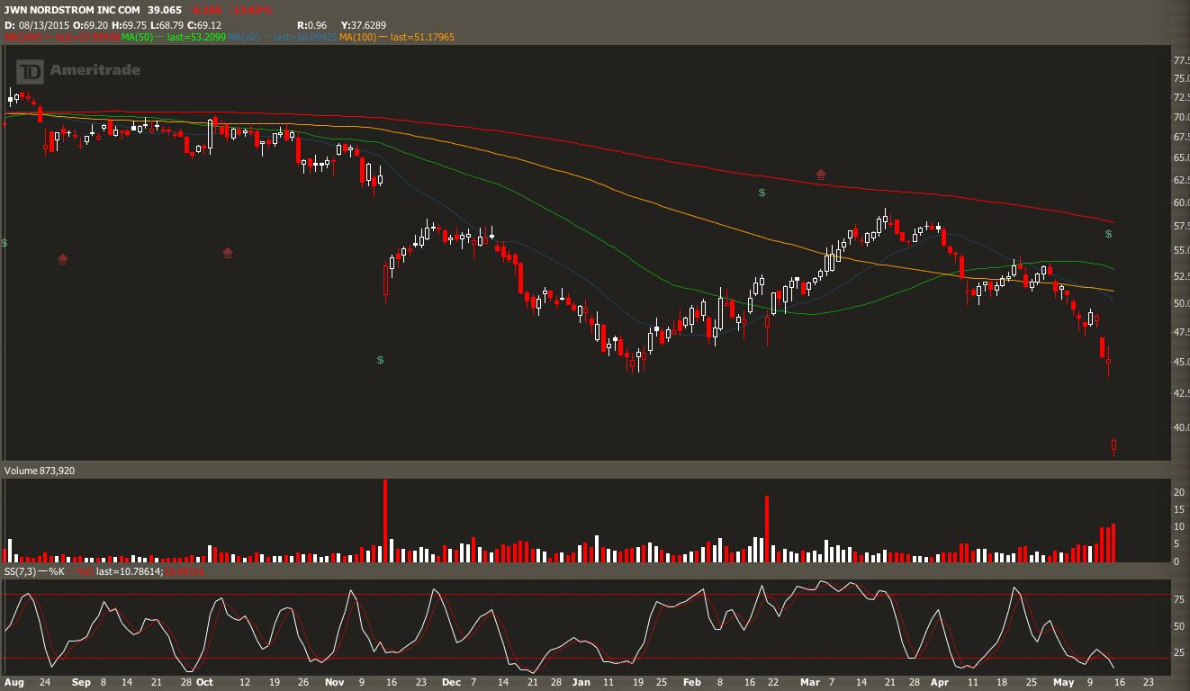 SHAK Stock Price - Shake Shack Inc. Cl A ... - MarketWatch
