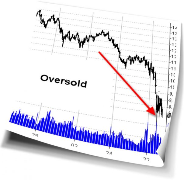 Oversold With A 5 Day Holding Period