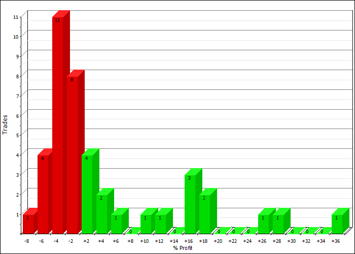 SPY 10 100 Profit Distribution