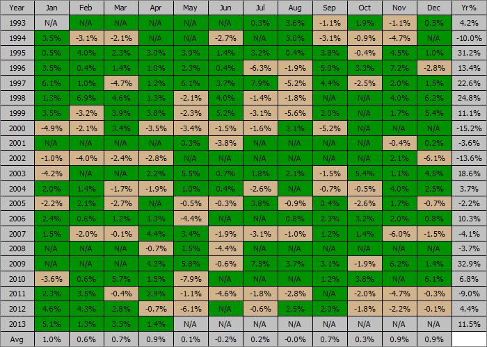 SPY 10 100 Profit Table