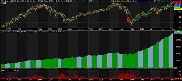 Sell in May with 200 Day Avg