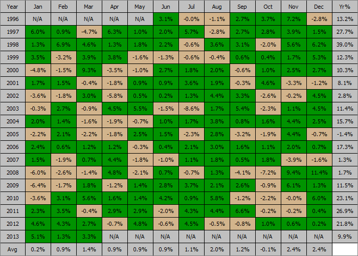 Sell in May with 200MA Profit Table