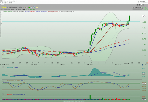 CERS_daily