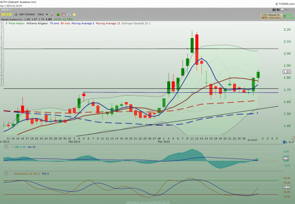 DCTH_daily